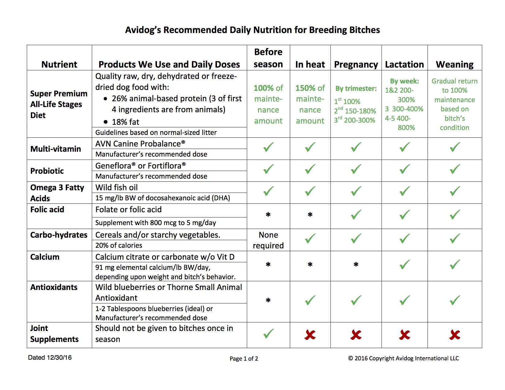 nutrients-for-breedingjpg